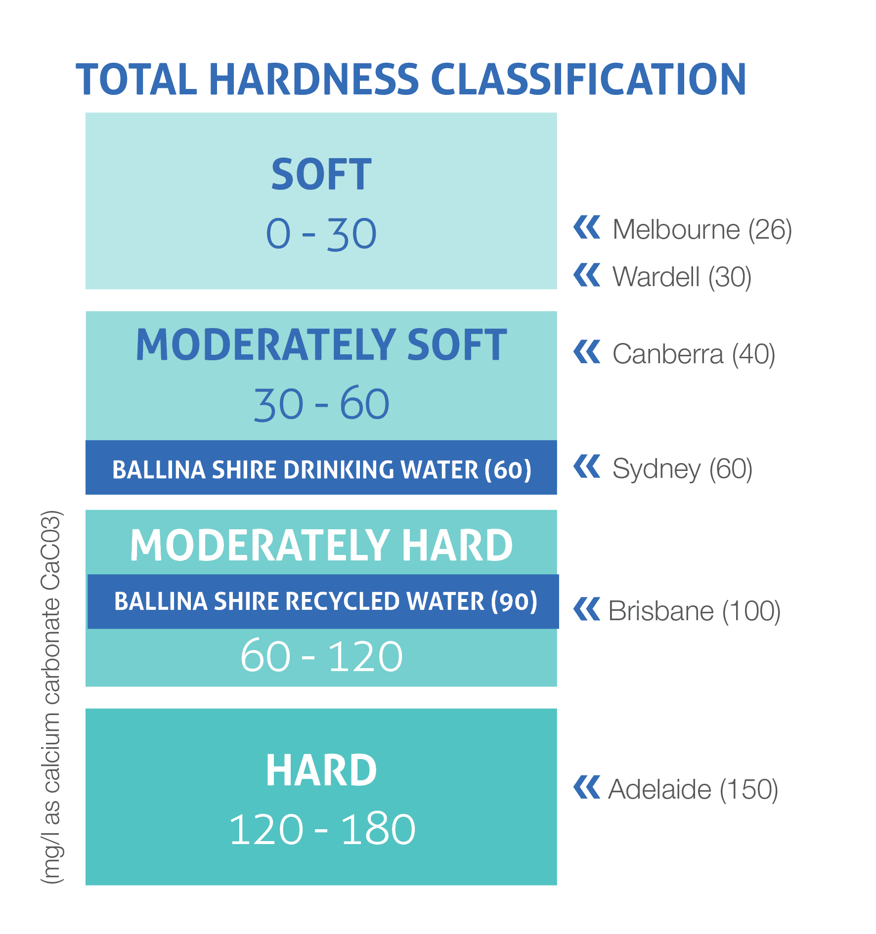 Water hardness classification image