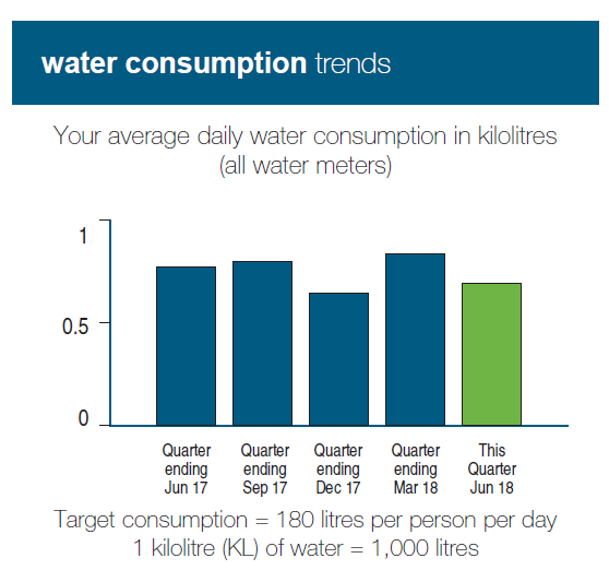 water consumption stat for web 2018