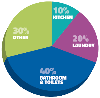 where we use water in our homes chart